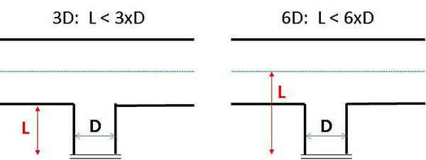 The Truth about the 3D/6D Rule - ECA Academy