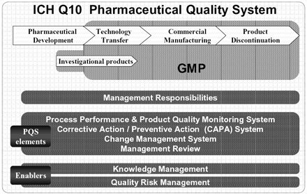 ICH Q10 Pharmaceutical Quality System.