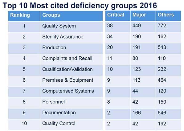 MHRA - Top-10 Deficiency Groups 2016