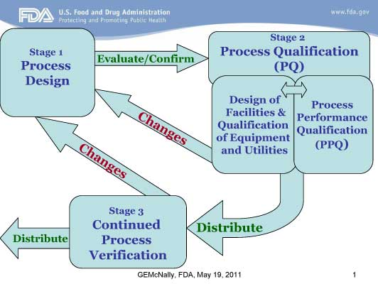 Why Did Fda Change Their Guideline On Process Validation