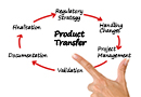Product Transfer - Organisation of a  GMP-compliant Site Change